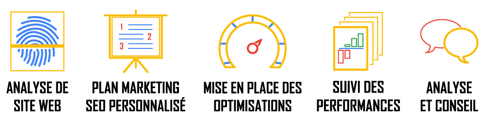 Nos services en référencement Google (SEO) comprends: analyse du site, plan emarketing, mise en place des optimisations, suivis des performances, analyse et conseils