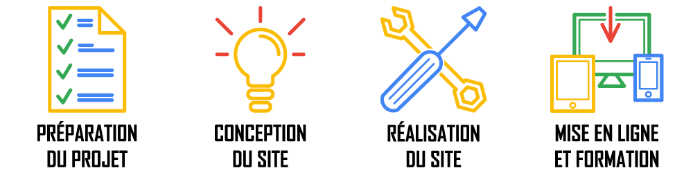 Les 4 étapes de la création ou de la refonte d un site internet: préparation, conception du site internet, réalisation, mise en ligne et formation