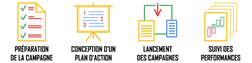 Gestion des campagnes SEA Google AdWords, les étapes: préparation et conception d'un plan d'action, lancement des campagnes et suivis des performances