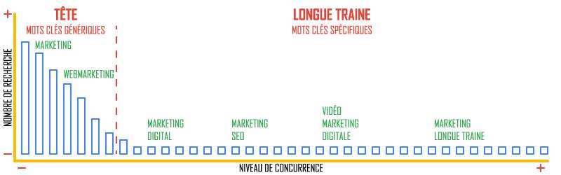 Agence digitale et web-marketing - SEO et mots clés: définition et intérêts de la longue traine