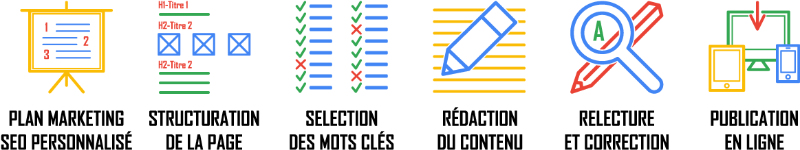webmarketing : de la rédaction à la publication du contenu web